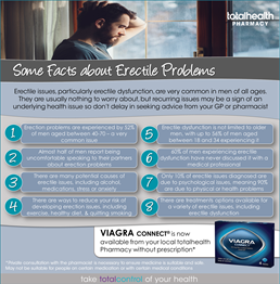Some Facts about Erectile Problems